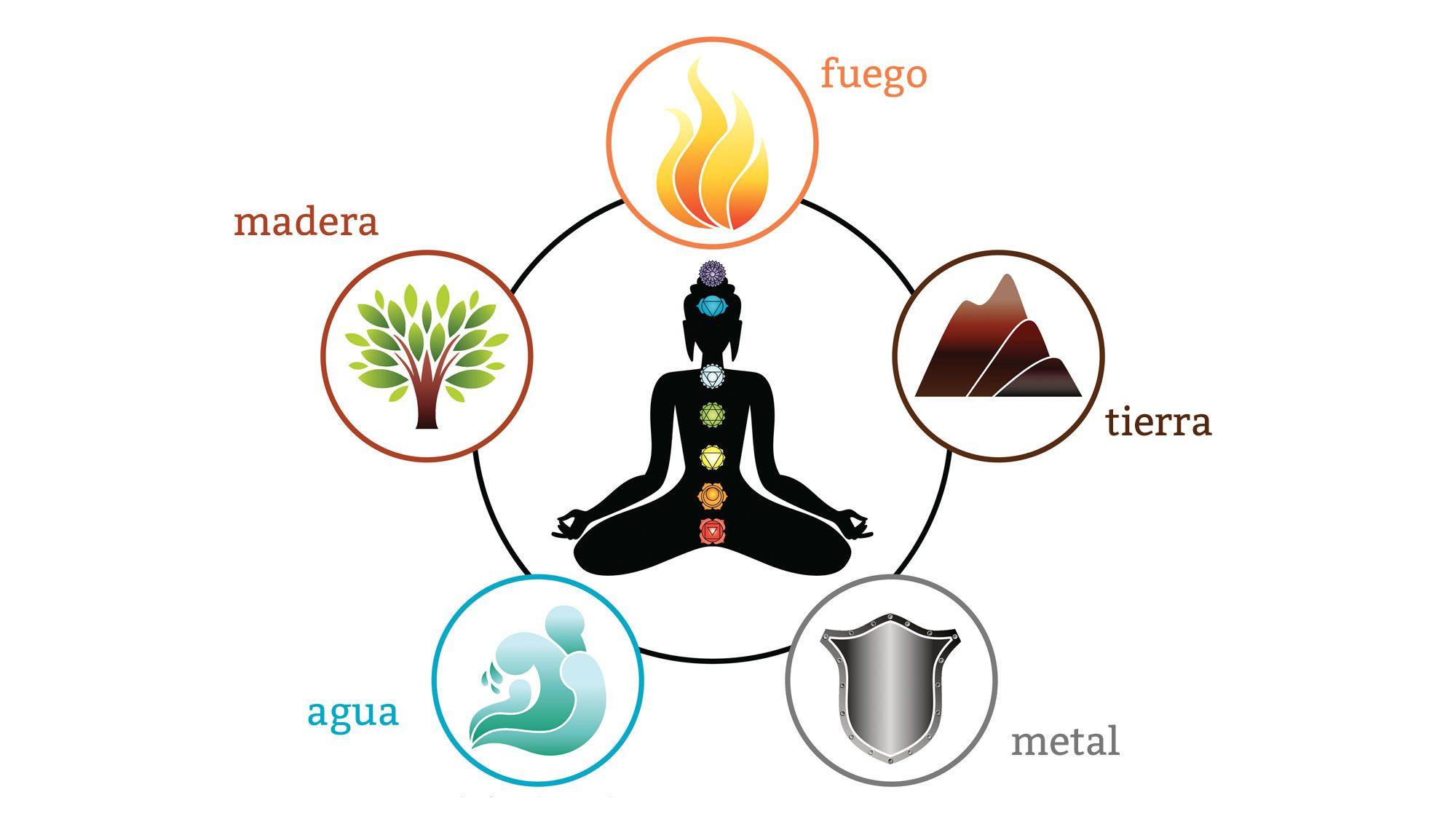 Les cinq éléments de la décoration Feng Shui