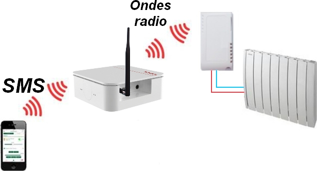installation-de-radiateurs-avec-commande-telephonique